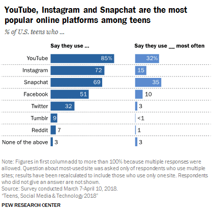 Jugendliche die Facebook nutzen