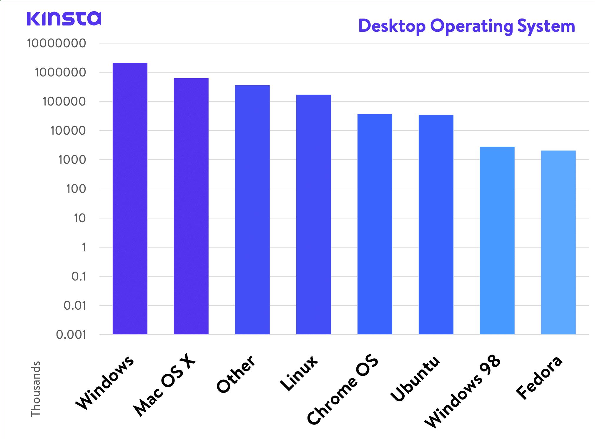 Desktop: Betriebssystem