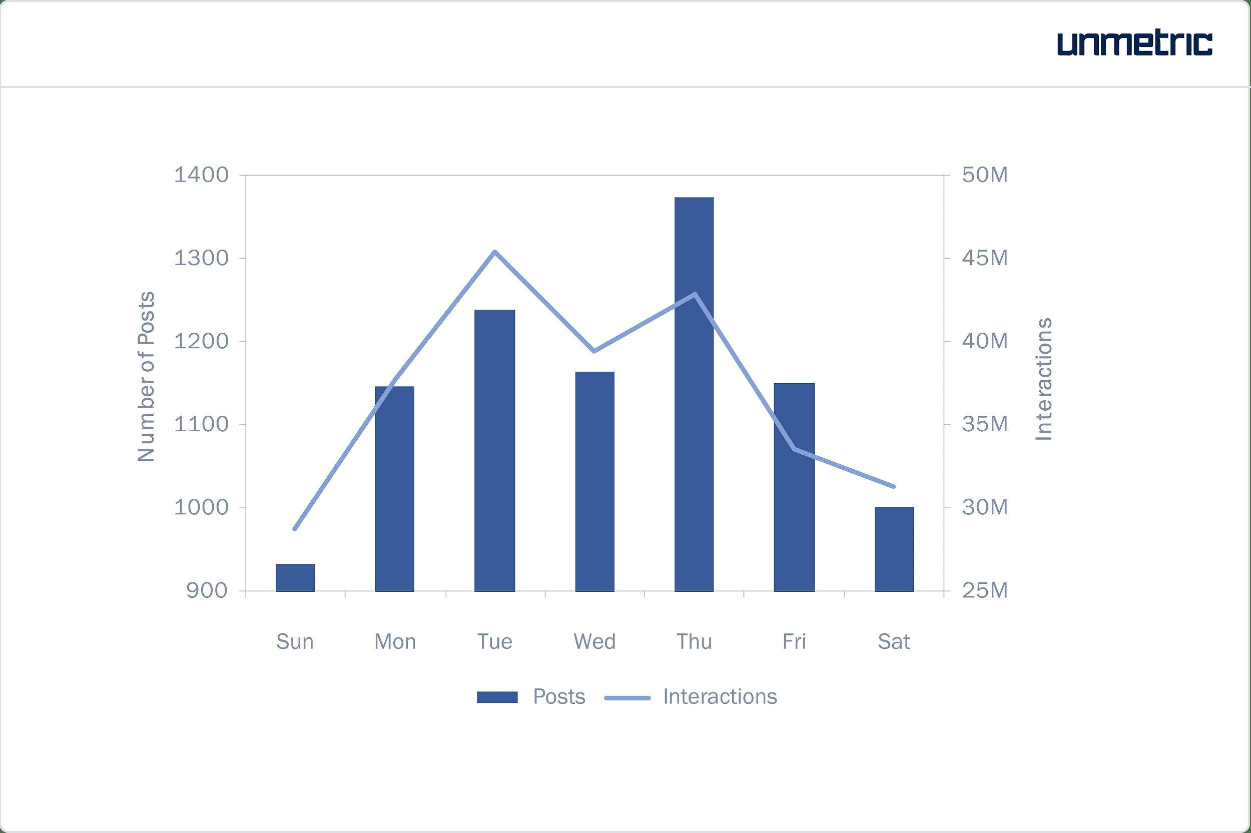 Durchschnittliche Interaktionen pro Beitrag auf Instagram