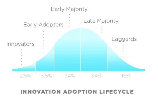 Der Lebenszyklus der Innovationsakzeptanz