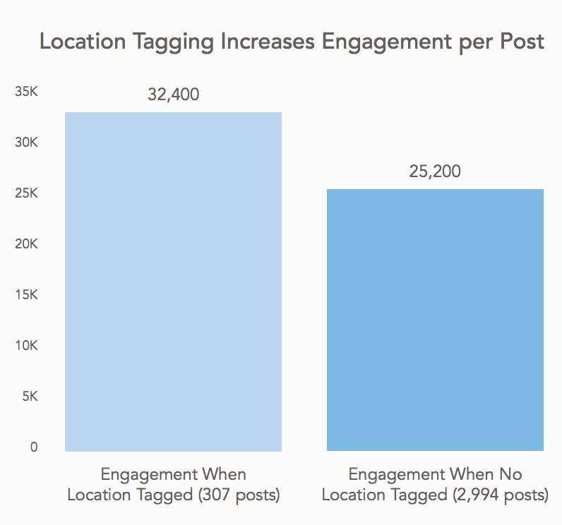 Location Tagging erhöht das Engagement auf Instagram