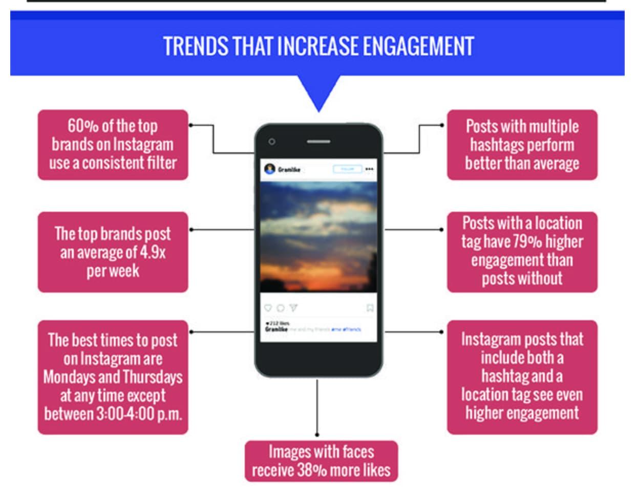 Trends, die das Engagement auf Instagram erhöhen