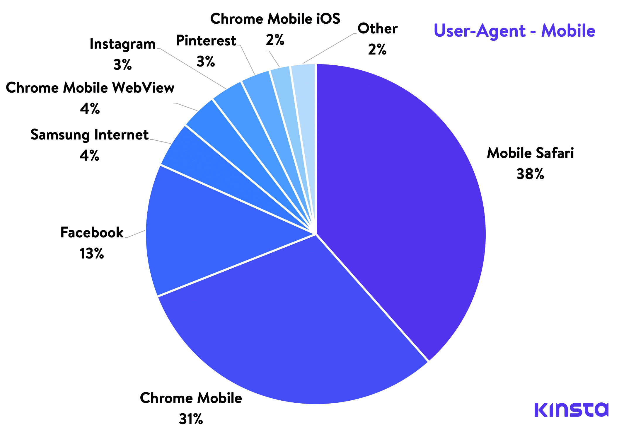 User-Agent: Mobiles (zum Vergrößern anklicken)