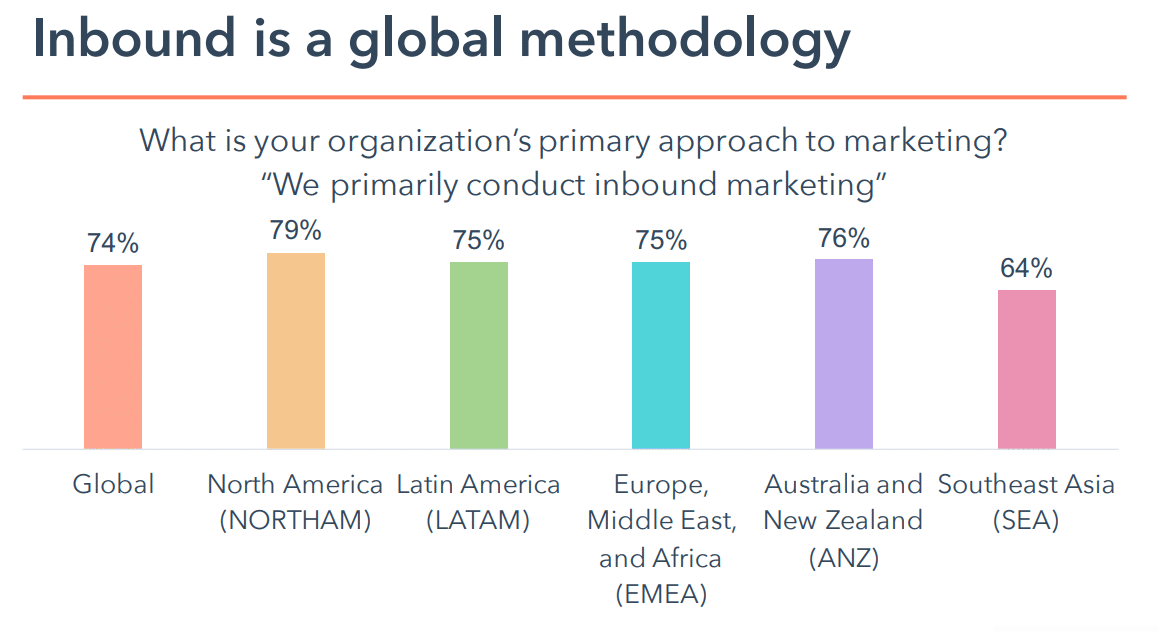 Globale Inbound-Methodologie