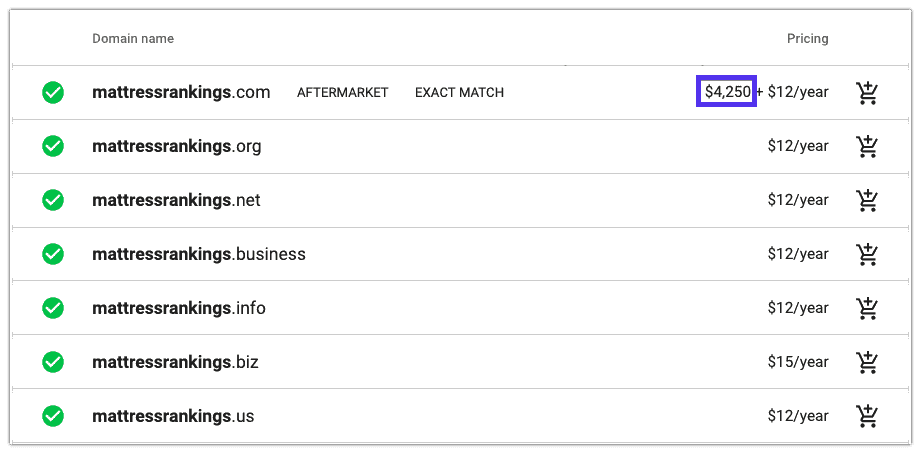 Mattressranking.com Domain-Experiment