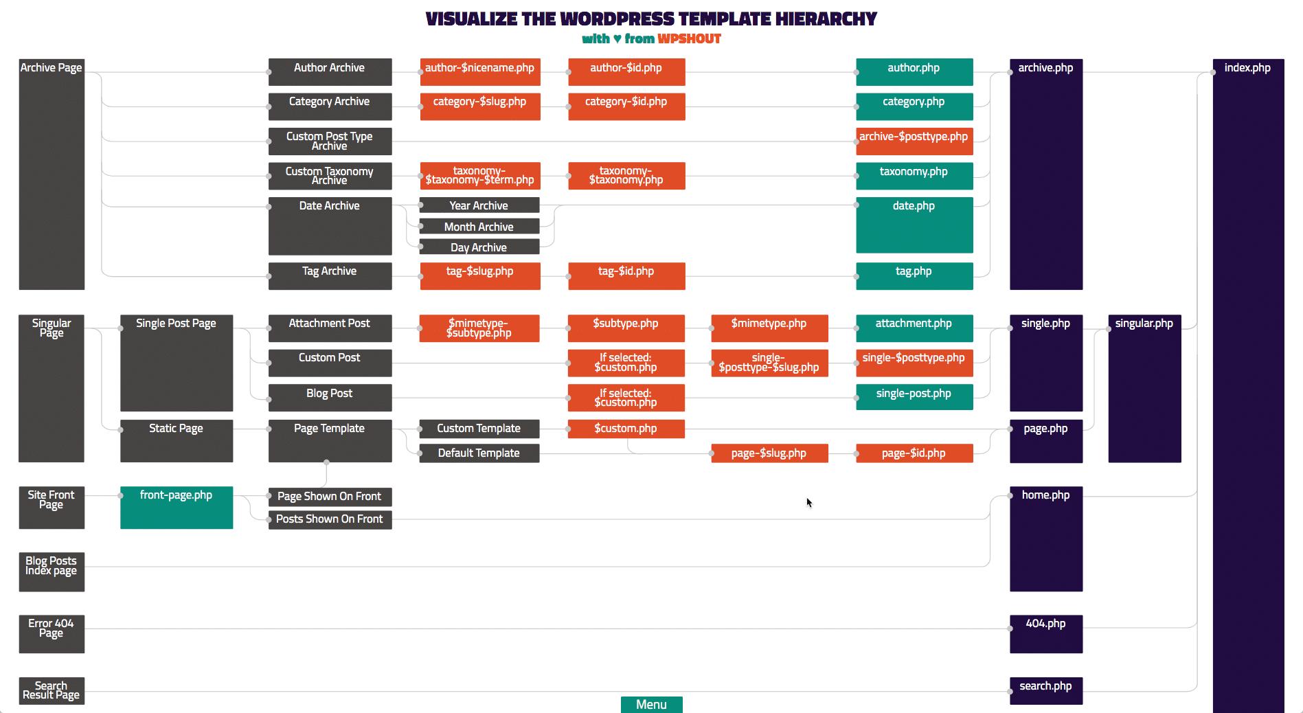 Die WordPress-Vorlagenhierarchie