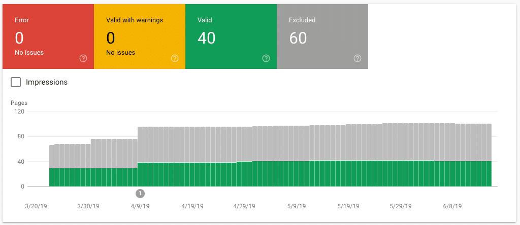 Ein Beispiel eines Indexabdeckungsberichts