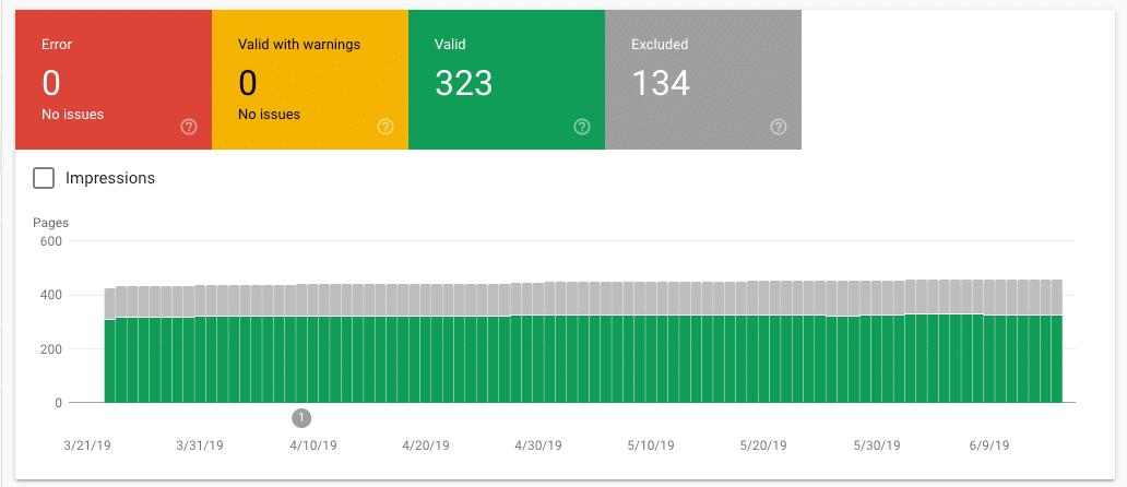 Gesamte Index Abdeckung Report