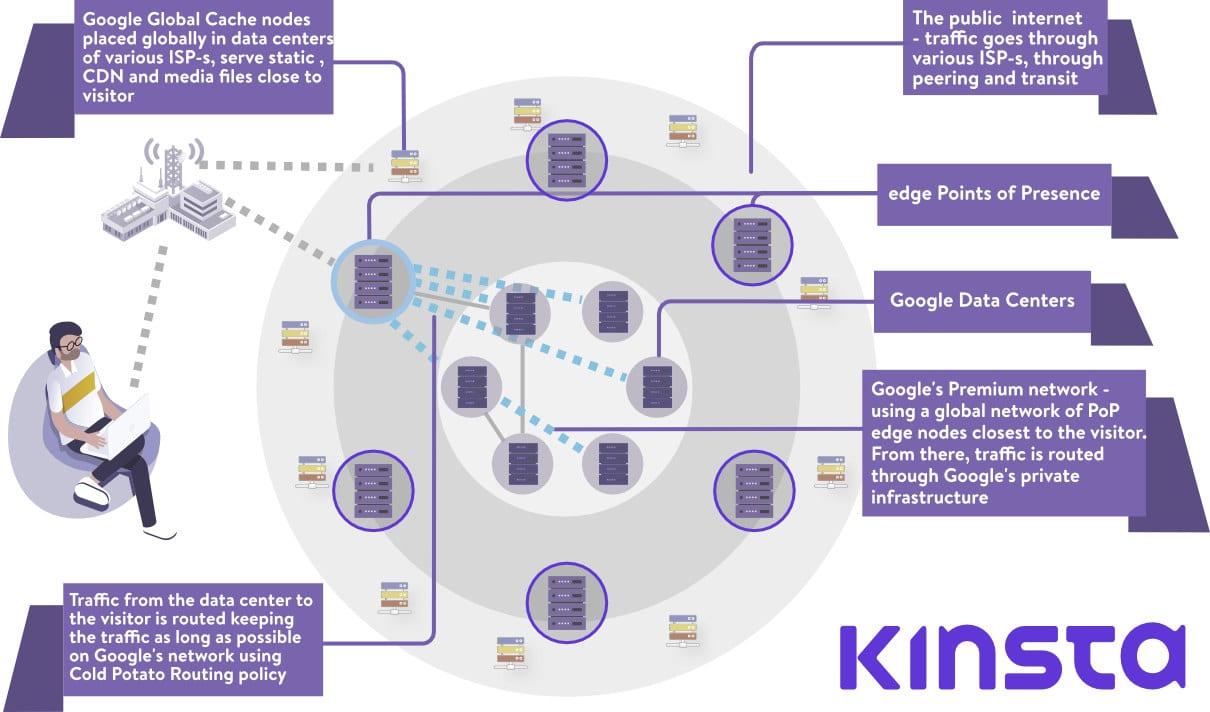 Google Cloud Netzwerk Plattform