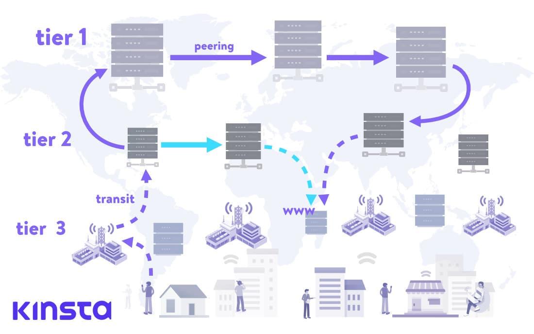 Wie Webanfragen durch das hierarchische Netzwerk der ISPs laufen.