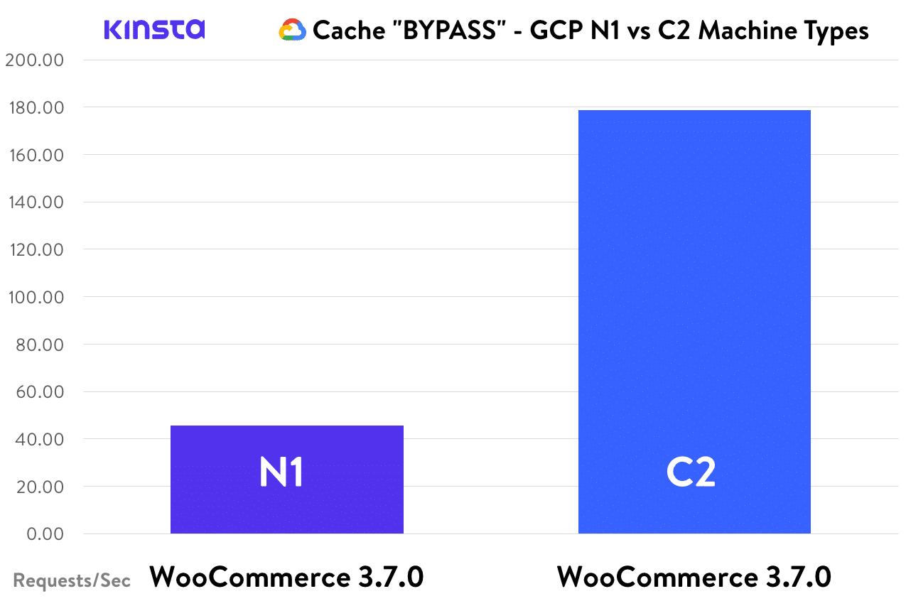 Cache BYPASS - WooCommerce, GCP N1 vs. C2