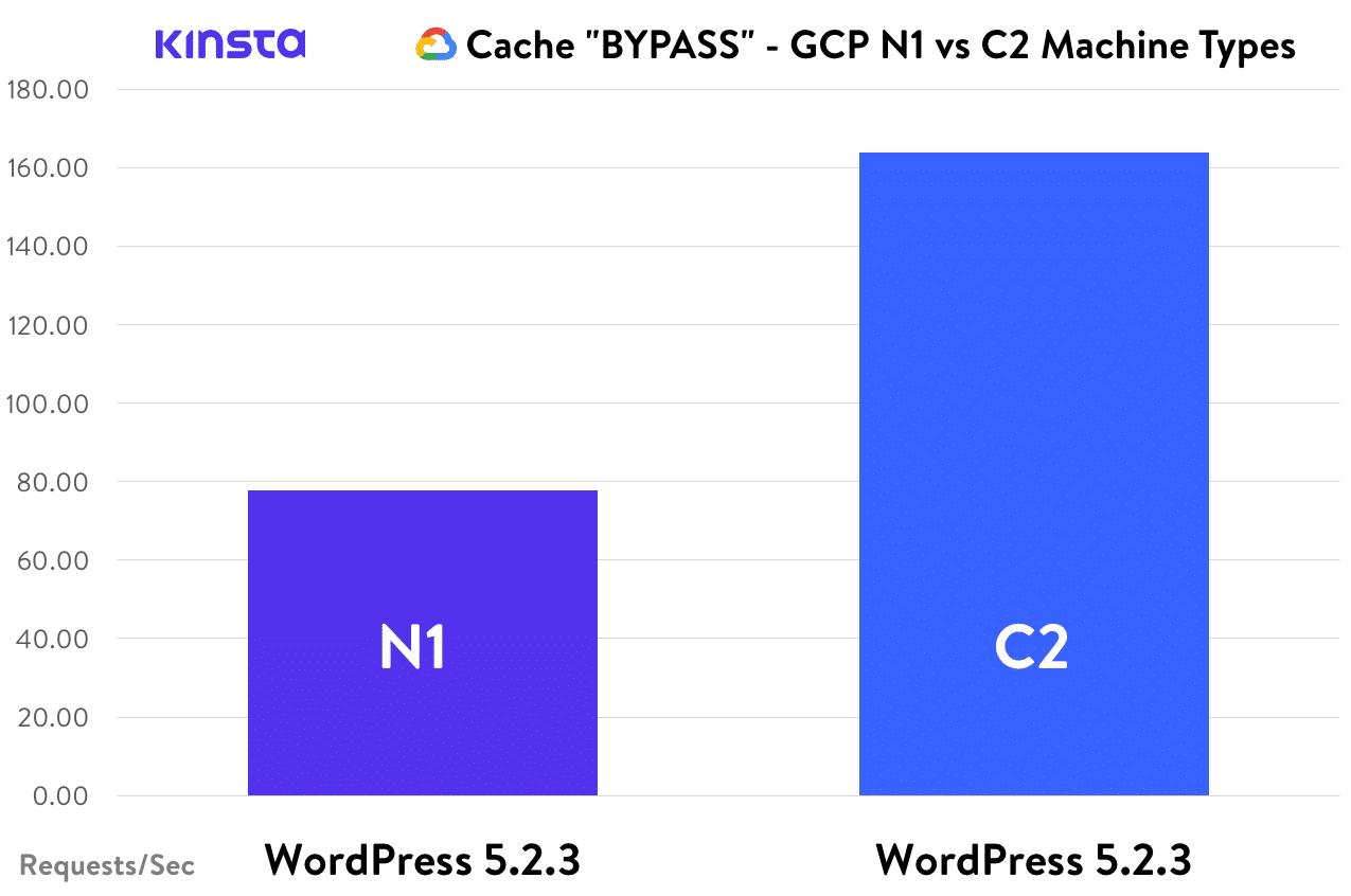 Cache BYPASS - WordPress, GCP N1 vs. C2