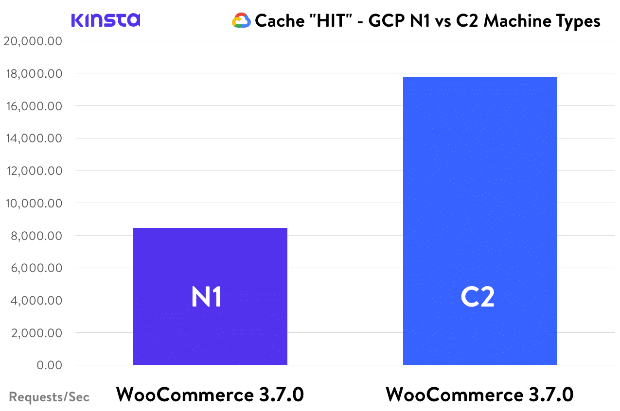 Cache HIT - WooCommerce, GCP N1 vs. C2