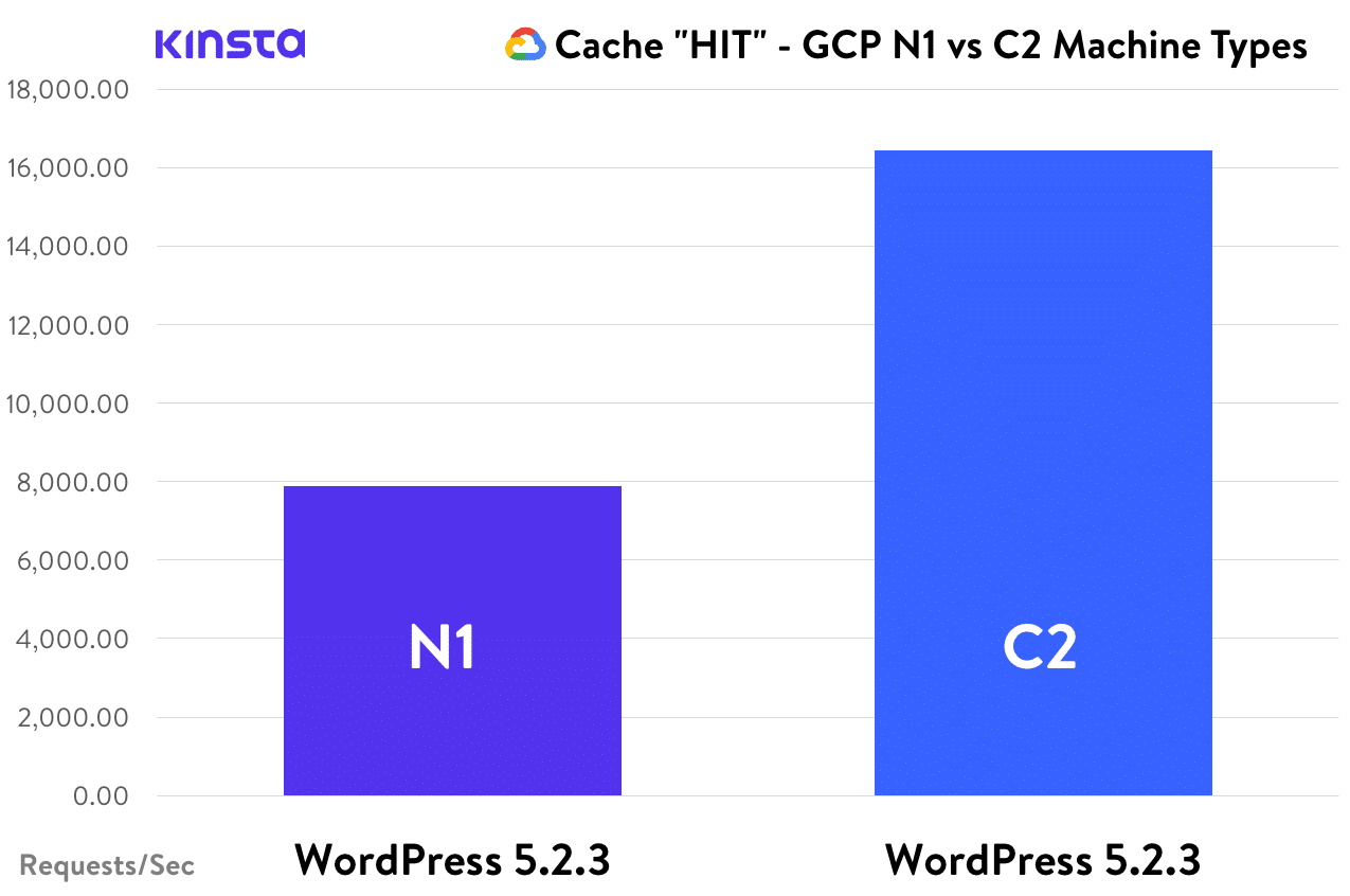 Cache HIT - WordPress, GCP N1 vs. C2
