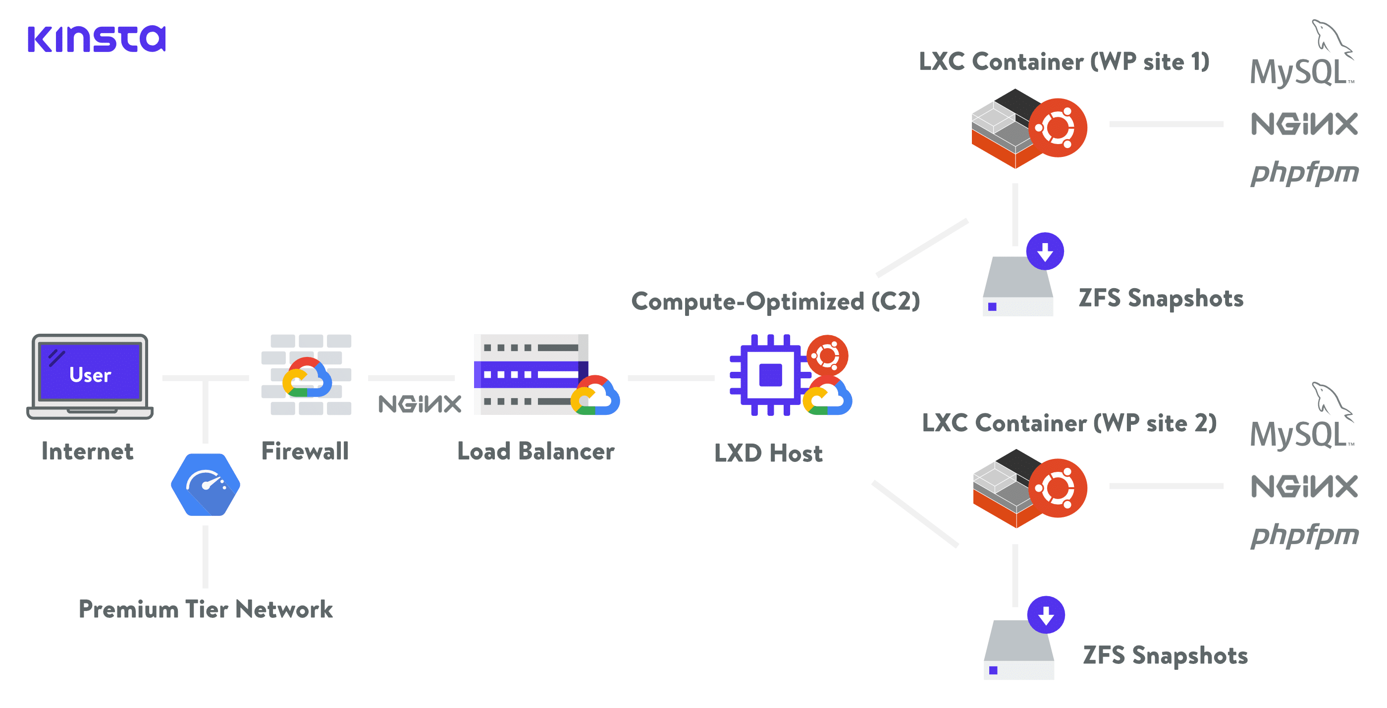 Kinsta Hosting-Infrastruktur mit GCP C2 VM