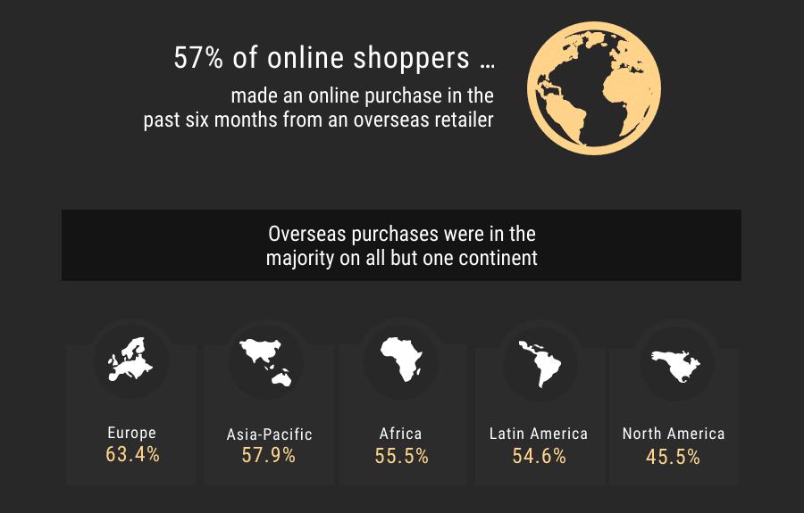 Verhalten der E-Commerce-Benutzer