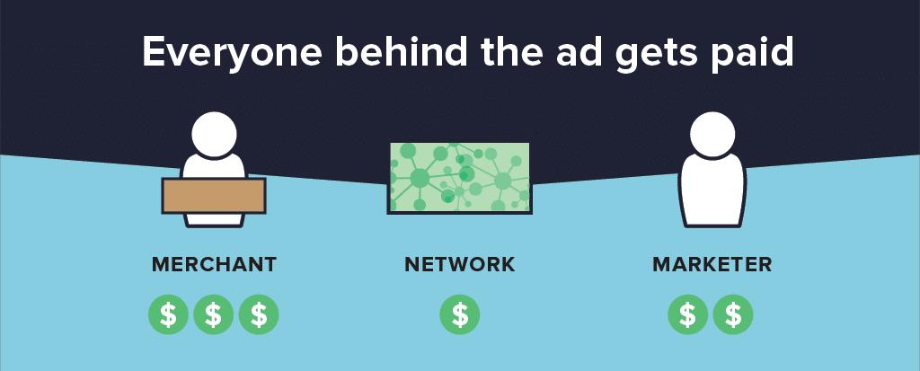 Wie Affiliate Marketing funktioniert