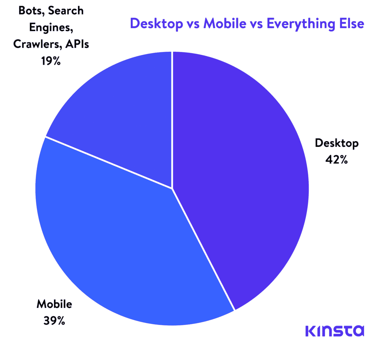 Ein Vergleich von Desktop-, Mobil- und anderem Traffic