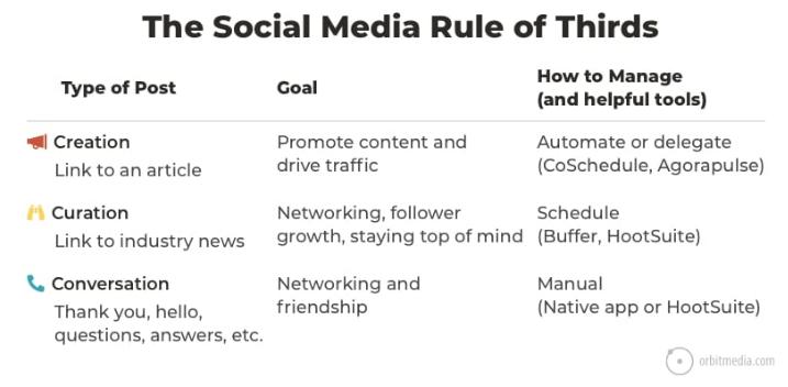Die Drittel-Regel