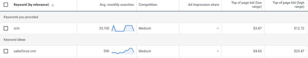 Google Ads Gebote auf CRM-Keywords