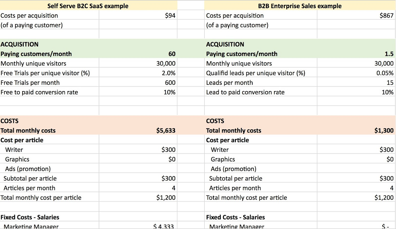 Modell zur Berechnung des CAC aus dem Content-Marketing
