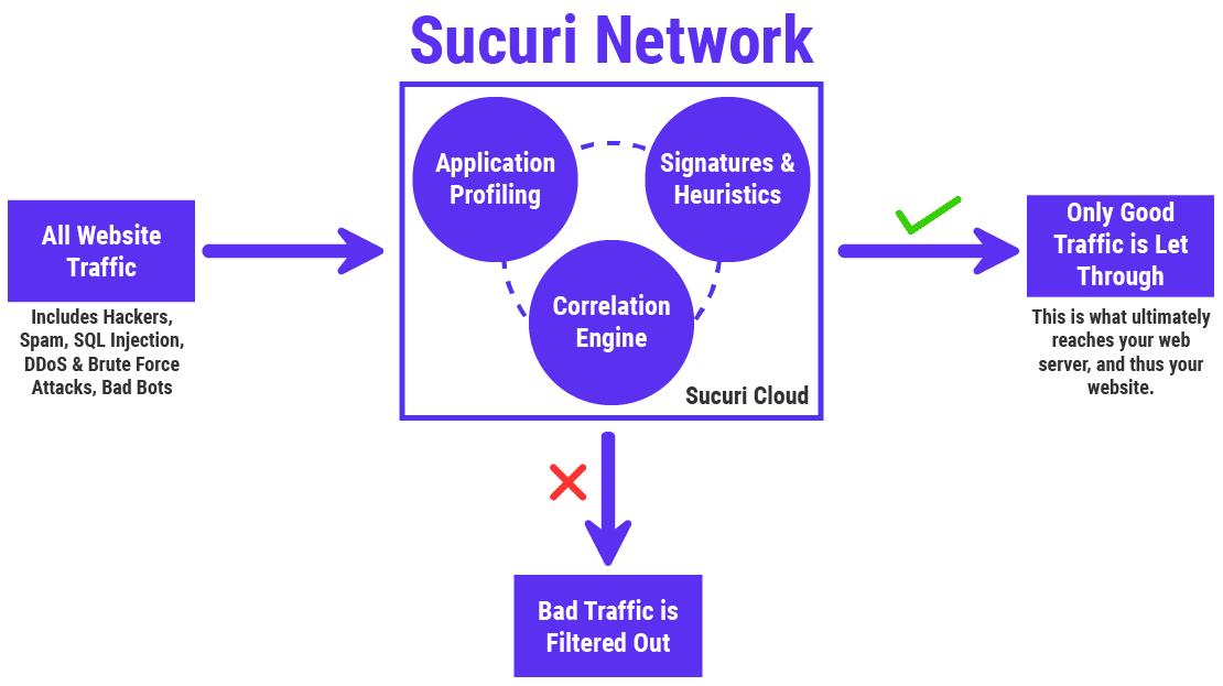 Wie die Sucuri Web Application Firewall (WAF) funktioniert