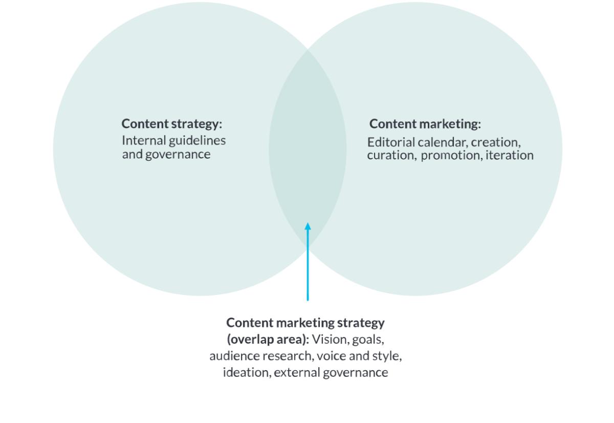 Der Unterschied zwischen Content Strategie und Content Marketing