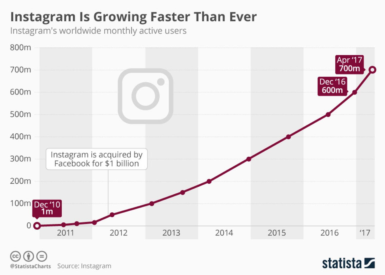 Wachstum von Instagram