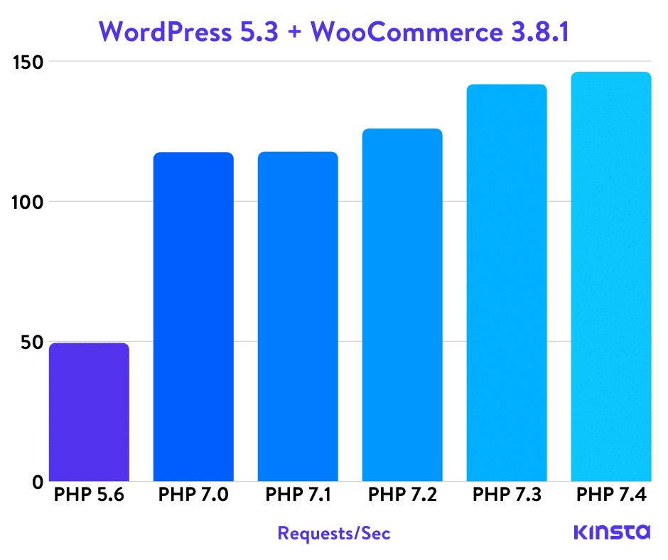 WordPress 5.3 + WooCommerce PHP Benchmarks