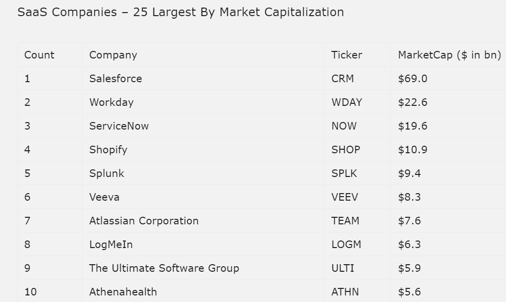 Die 10 größten SaaS Firmen