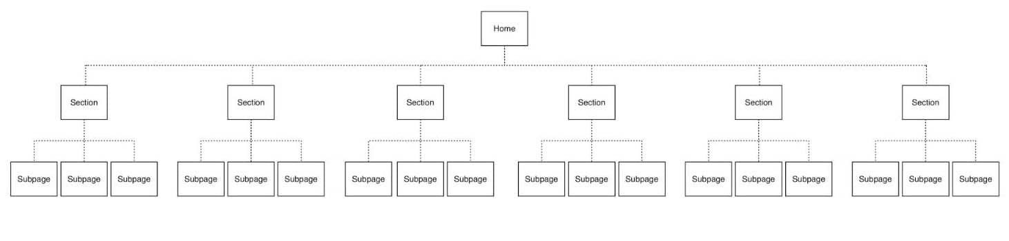 Flache Webseiten-Struktur