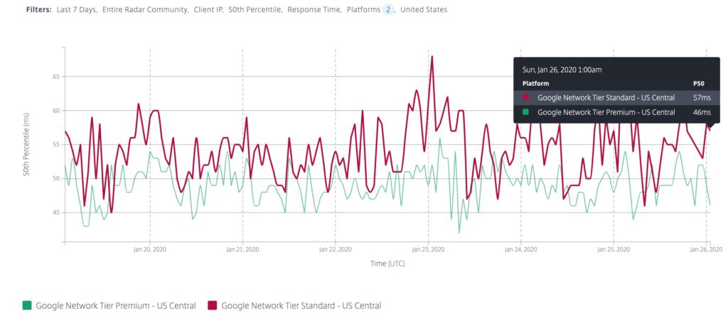 Netzwerklatenz der Google Cloud-Plattform - Premium-Tier vs. Standard-Tier