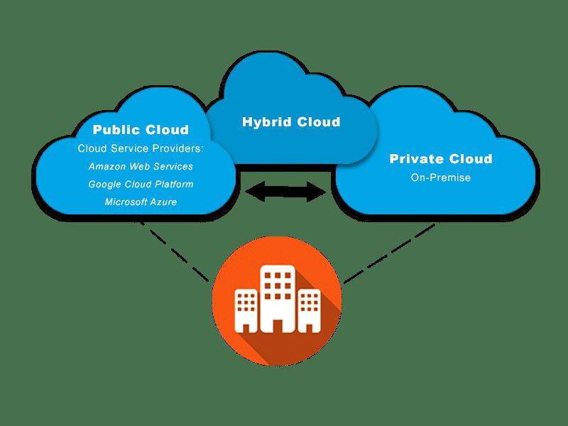 Cloud-Bereitstellungsmodelle