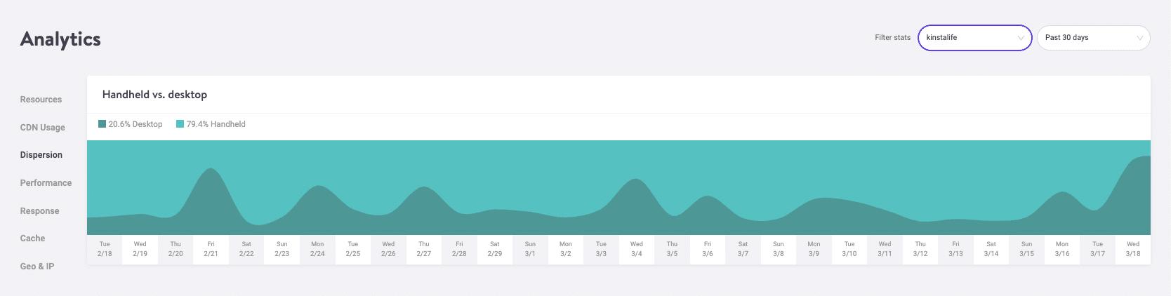 MyKinsta Analytics Mobil- vs. Desktop-Traffic