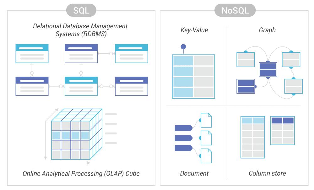 Hauptunterschiede zwischen SQL-Datenbank und NoSQL-Datenbanken