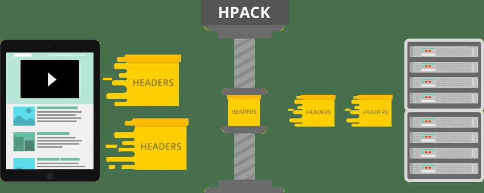 HTTP/2-HPACK-Komprimierung