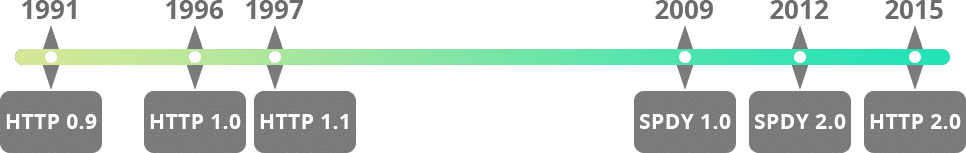 HTTP-Zeitleiste