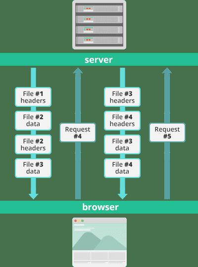 HTTP/2-Streams