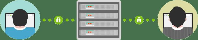 HTTP/2-Verschlüsselung