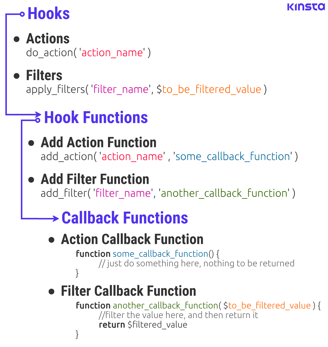 Die Hook-Routine: Hooks, Hook-Funktionen und Callback-Funktionen