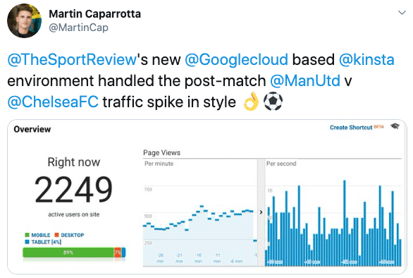 Echtzeit-Traffic für die Website The Sport Review