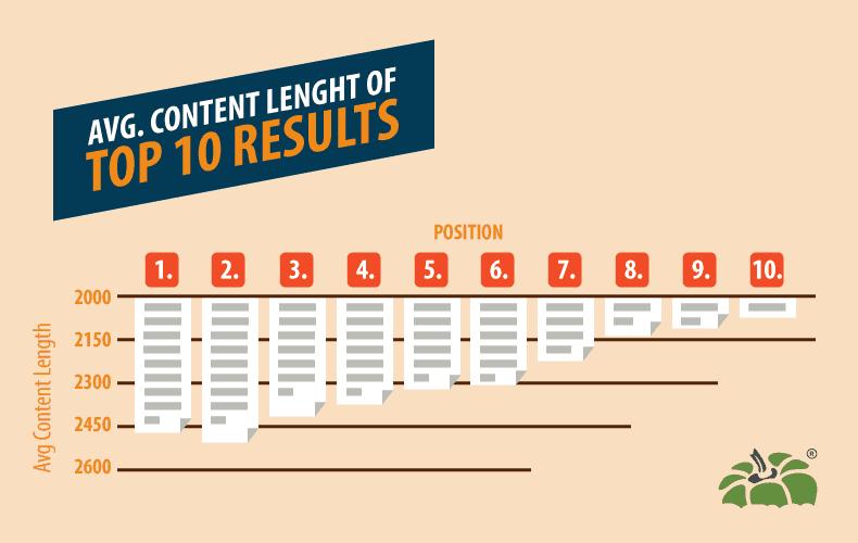 Durchschnittliche Länge der Inhalte in SERPs