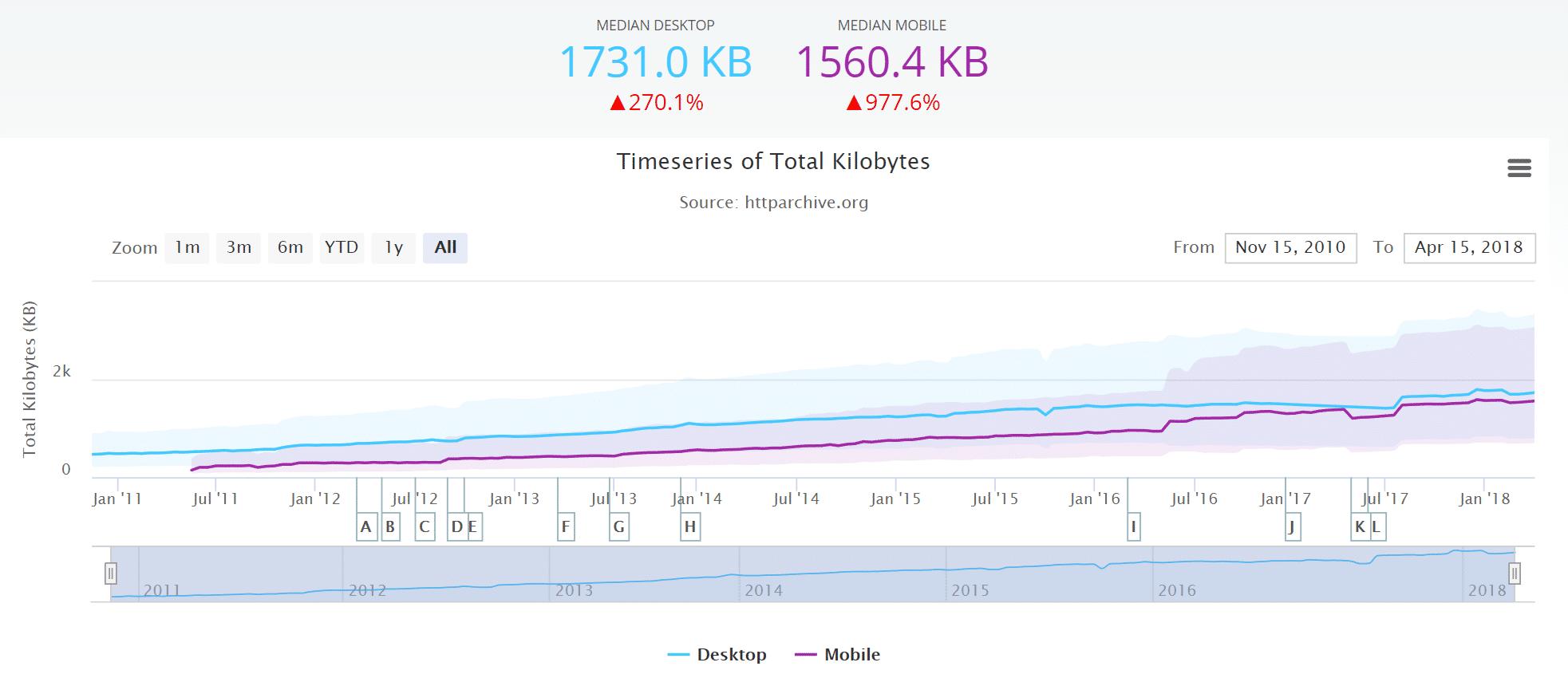 Durchschnittliches Webseiten-Wachstum