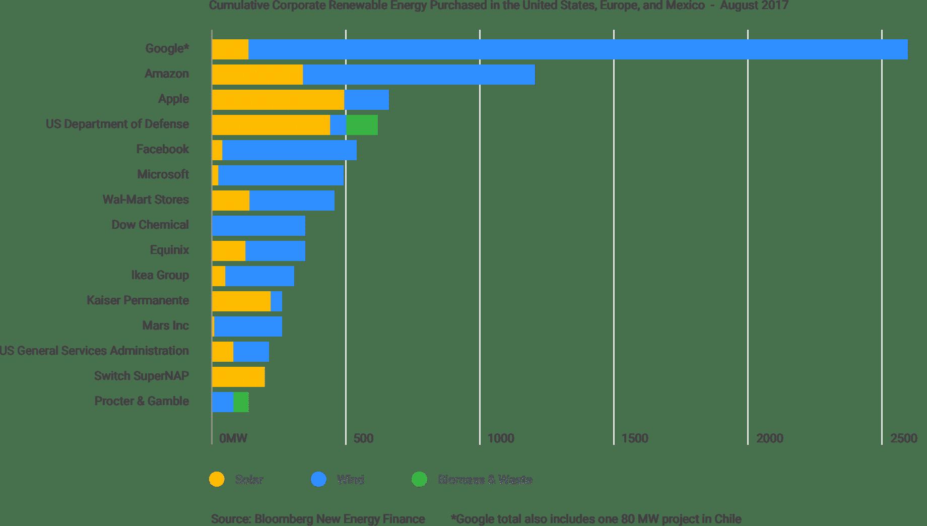 Erneuerbare Energie gekauft (Quelle