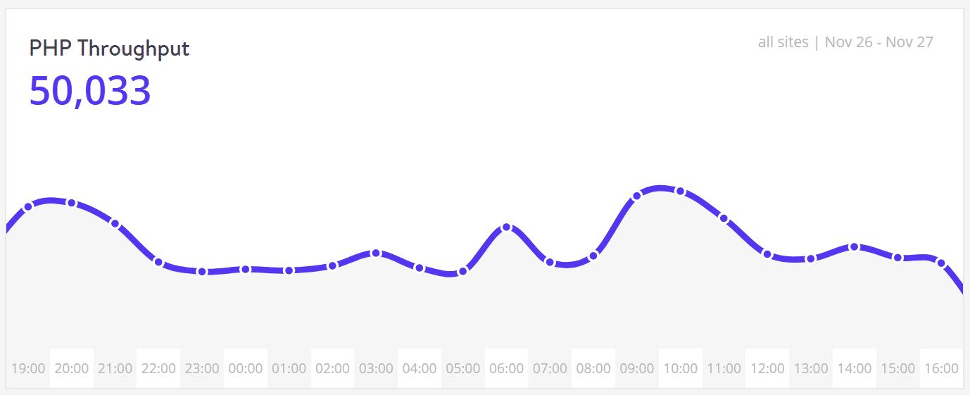 Performance - PHP throughput