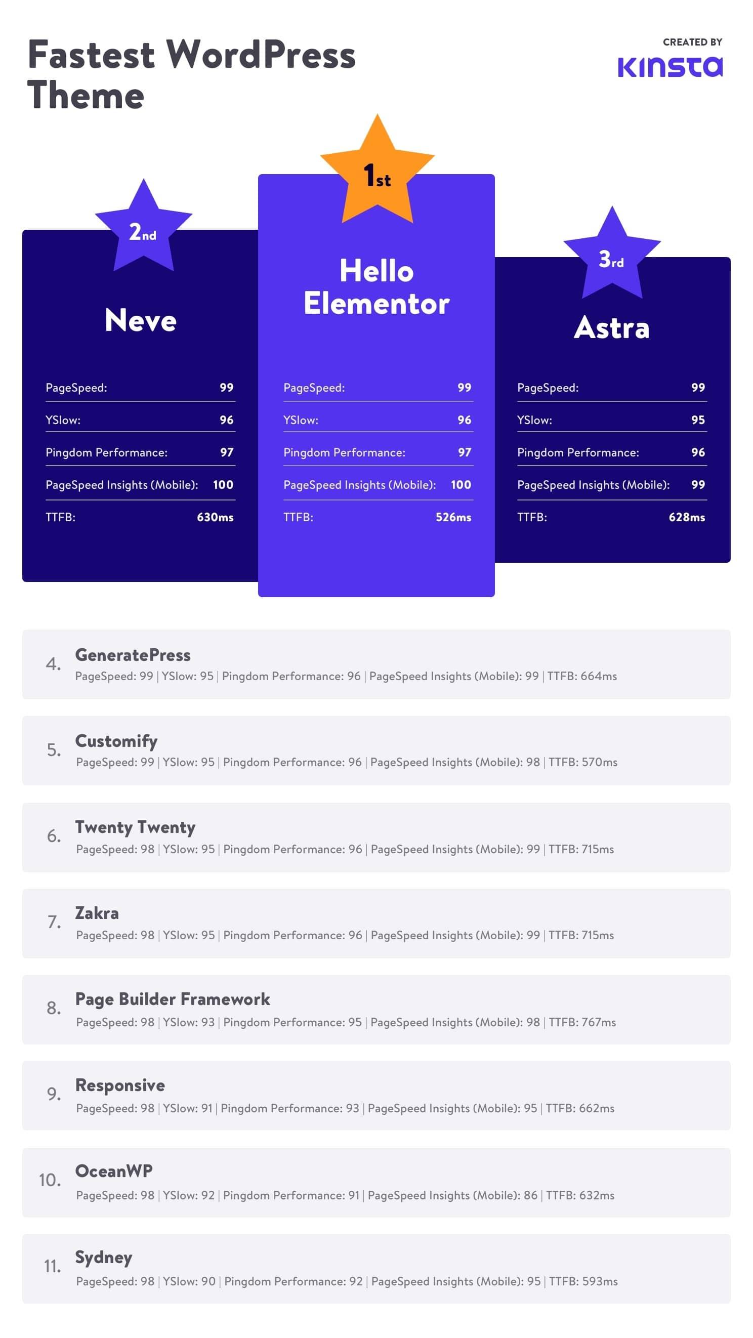 Schnellste WordPress Themes