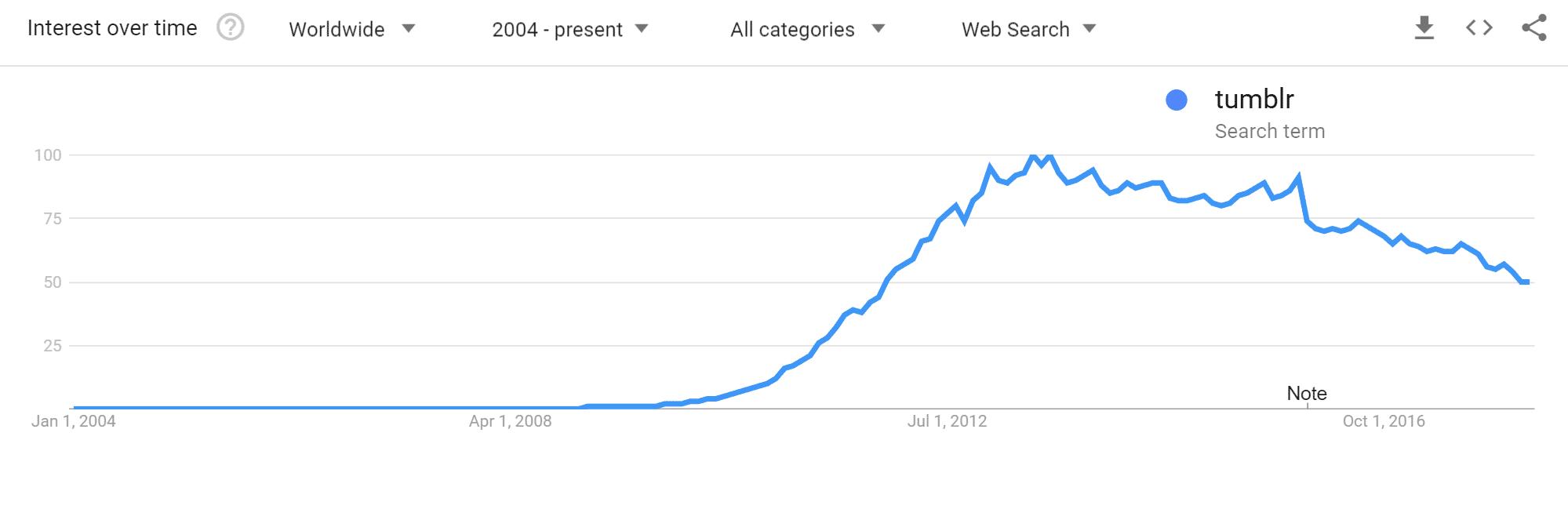 Tumblr Trends