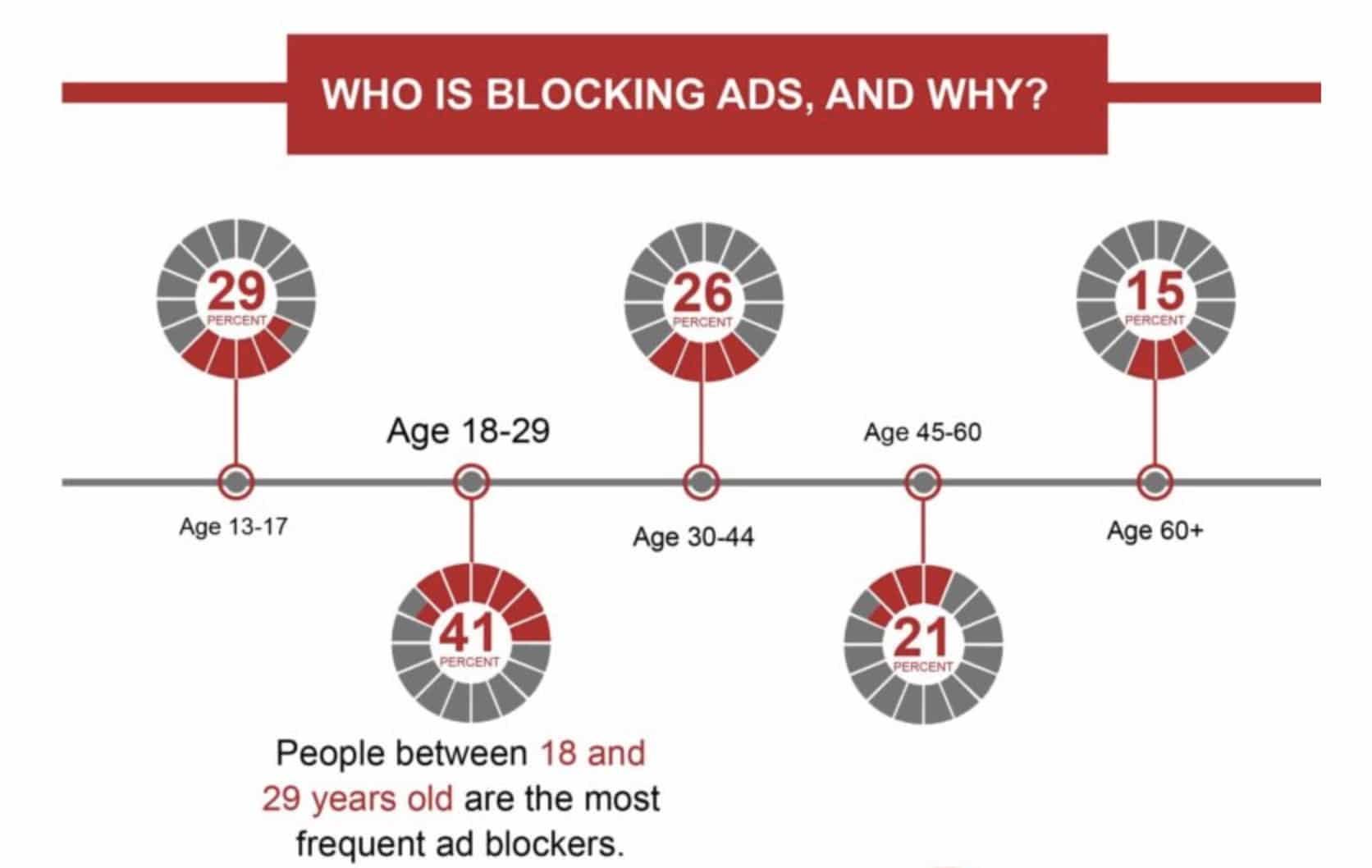 Wer blockiert Werbung?