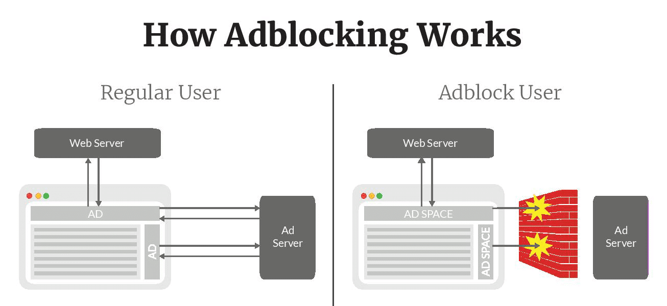 Wie das Blockieren von Werbung funktioniert