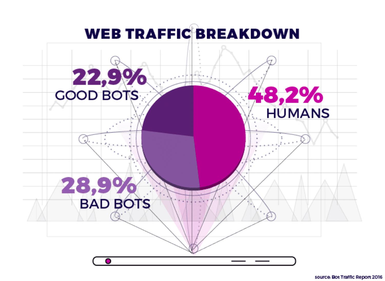 Gute Bots vs. schlechte Bots vs. Menschen (Bildquelle: voluum.com)